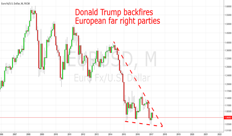 EURUSD: EURUSD: Focus On Geopolitics