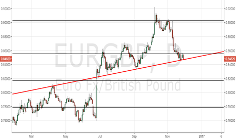 EURGBP: EUR/GBP – Keep an eye on the daily close