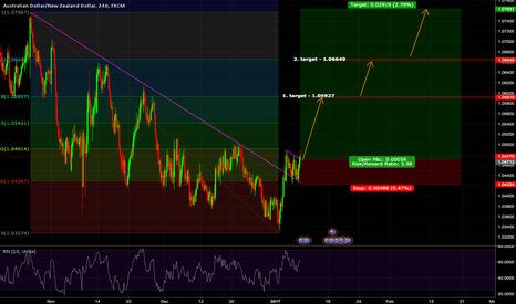 AUDNZD: Long setup on AUDNZD
