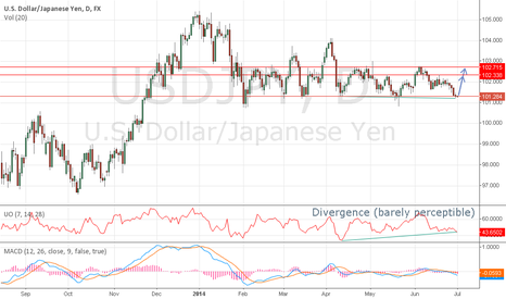 USDJPY: USDJPY at the bottom of the range, time to go long again