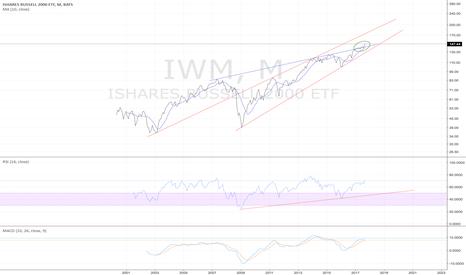 IWM: IWM monthly - long term breakout