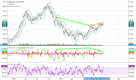 AAPL: divergence