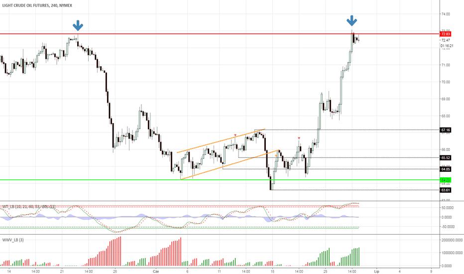 CL1!: Ropa - będzie podwójny szczyt?