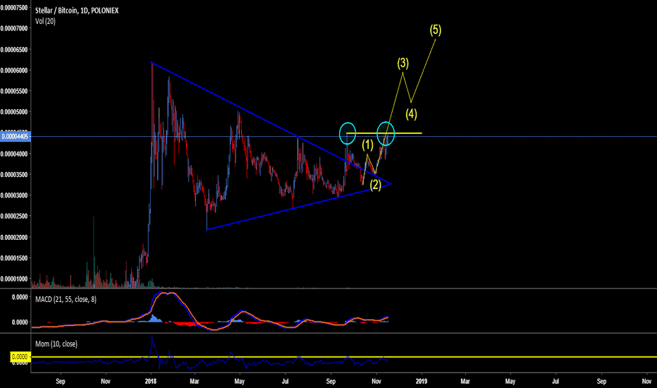 STRBTC: Are we going in search of wave 3 or are we going back?