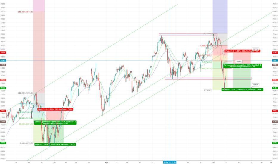 NDX: NASDAQ 100 1H - Corto