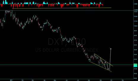 DXY: DXY is this a possible diaganol in the making?