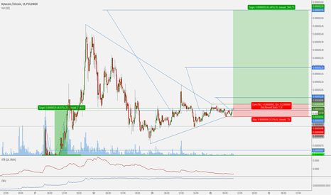 BCNBTC: Bytecoin BCNBTC Volatility Funnel