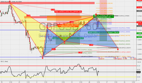 GBPUSD: GBPUSD 60m : Awaiting Cypher to complete...