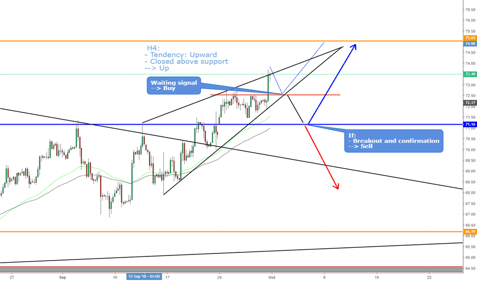 USOIL: USOIL, Wedges, Rising pattern on H4.