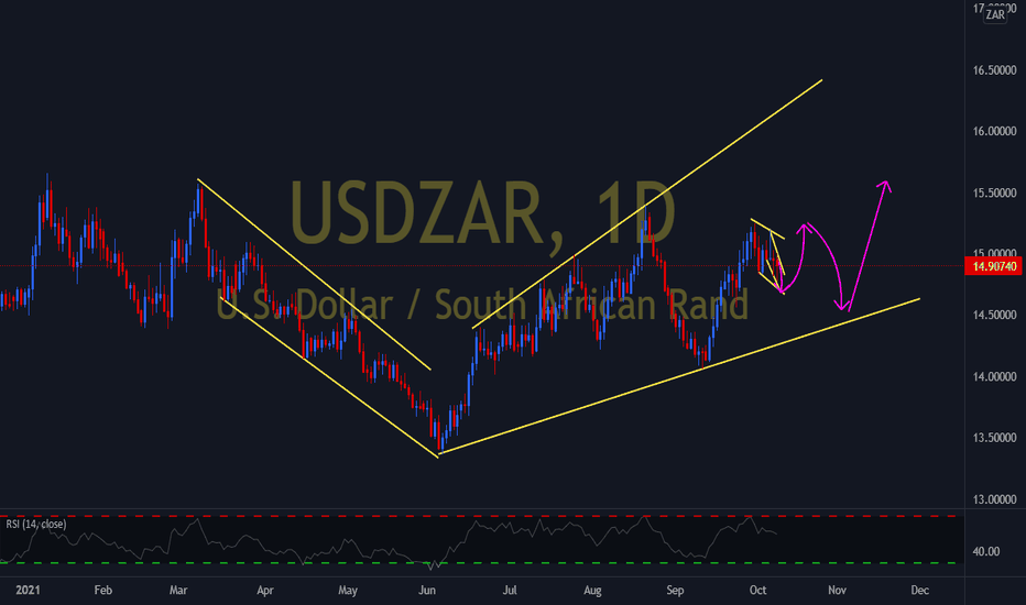 USDZAR what to expect next week