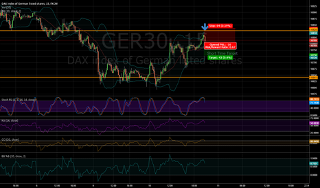 GER30: Short time short for dax