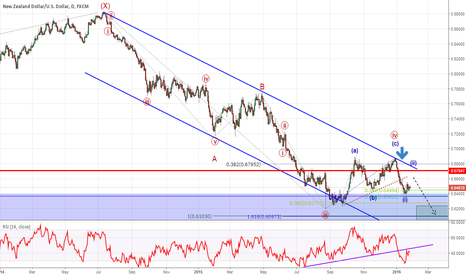 NZDUSD: Kiwi Prepares For Double Dose of Central Banks - 6700 Key Level