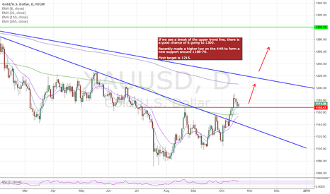 XAUUSD: GOLD - Long Idea (XAU/USD)