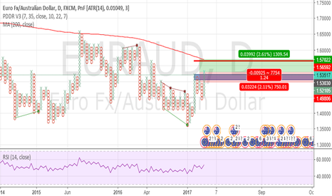 EURAUD: long copportunity