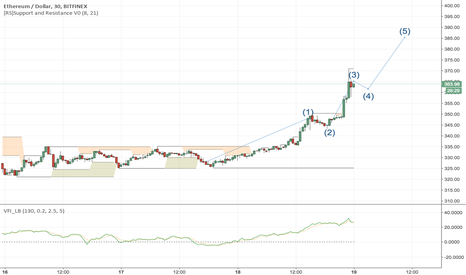 ETHUSD: Was this the 3rd wave of Elliott ?