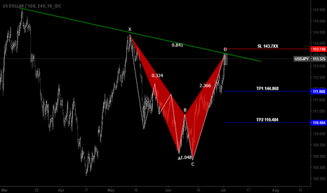 USDJPY: USDJPY SHARK Advanced Pattern