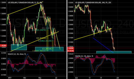 USDCAD: USDCAD Follow Up and Updates