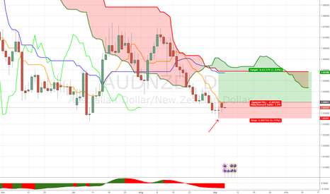 AUDNZD: DAILY MICRO DIVERGENCE AUDNZD