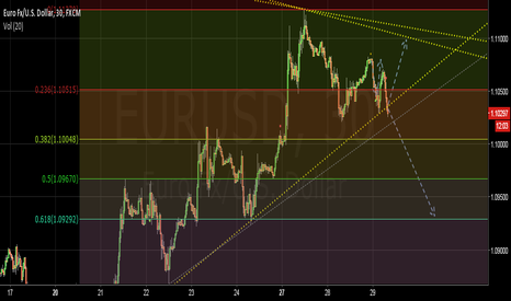 EURUSD: EU directions before the the Big Bull