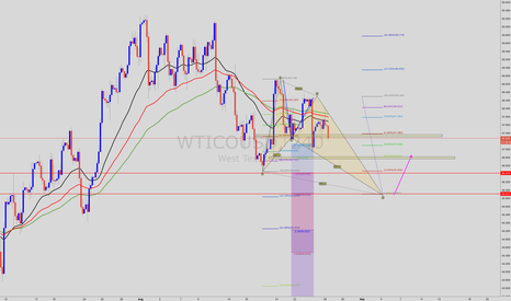 WTICOUSD: SELL WTI