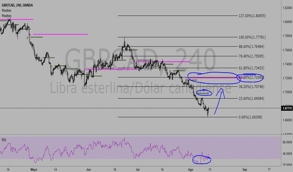 GBPCAD: GBP-CAD