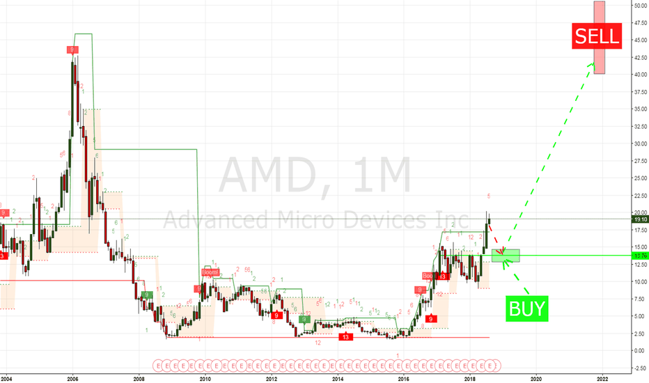 AMD: Crucial indicator : AMD can make x3 in 3 years!