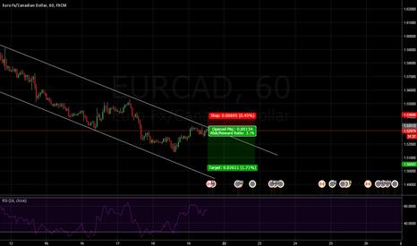 EURCAD: eurcad short with small SL