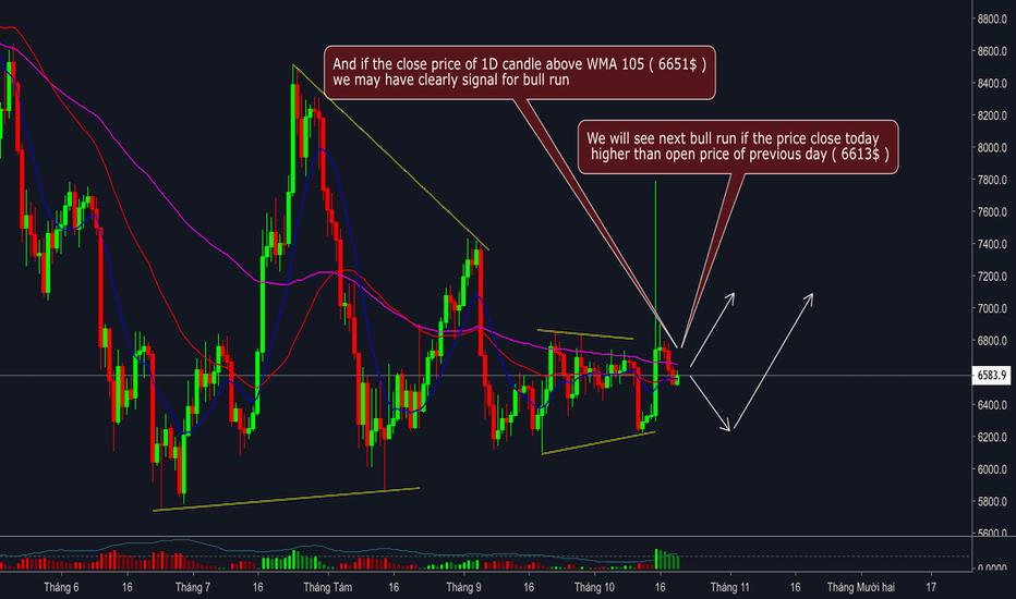 BTCUSD: Phân tích Bitcoin - Chart 1 ngày - Đợi tín hiệu rõ ràng