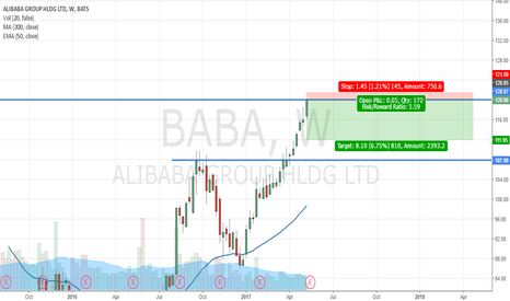 BABA: If there is no breakout, there is no breakout