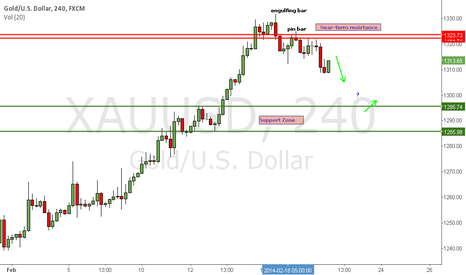 XAUUSD: GOLD stalls below near-term resistance