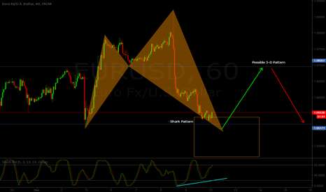 EURUSD: EUR/USD H1 - Bullish Shark pattern + Bearish 5-0 pattern combo