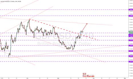 GBPUSD: break trendline