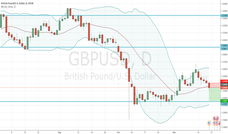 GBPUSD: GBPUSD - Sell Opportunity