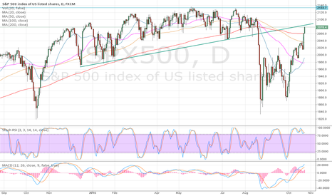 SPX500: SPY Close to Resistance