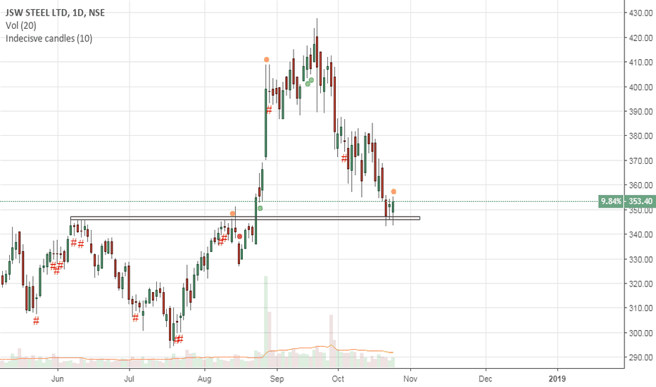 JSWSTEEL: JSW Steel Outside bar formation