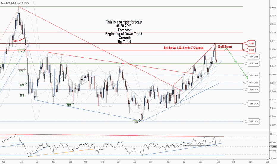 EURGBP: A trading opportunity to Sell in EURGBP