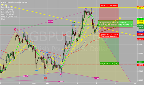 GBPUSD: GU looking for Short, now, we will see the power of RISK/REWARD