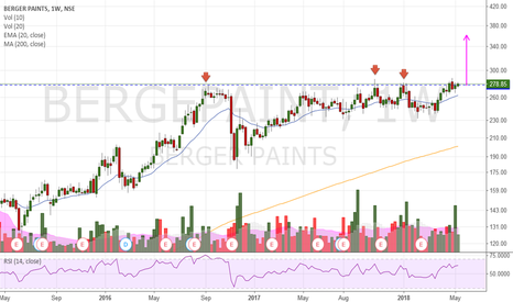 BERGEPAINT: Positive bias in the coming weeks
