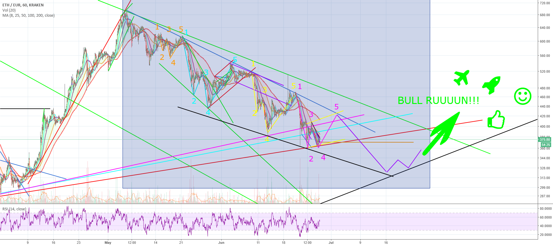 ETH EUR Daily and Hourly pattern - last moves before BULL RUN!!!