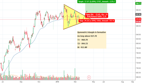 RELIANCE: Reliance Symmetric Triangle in formation