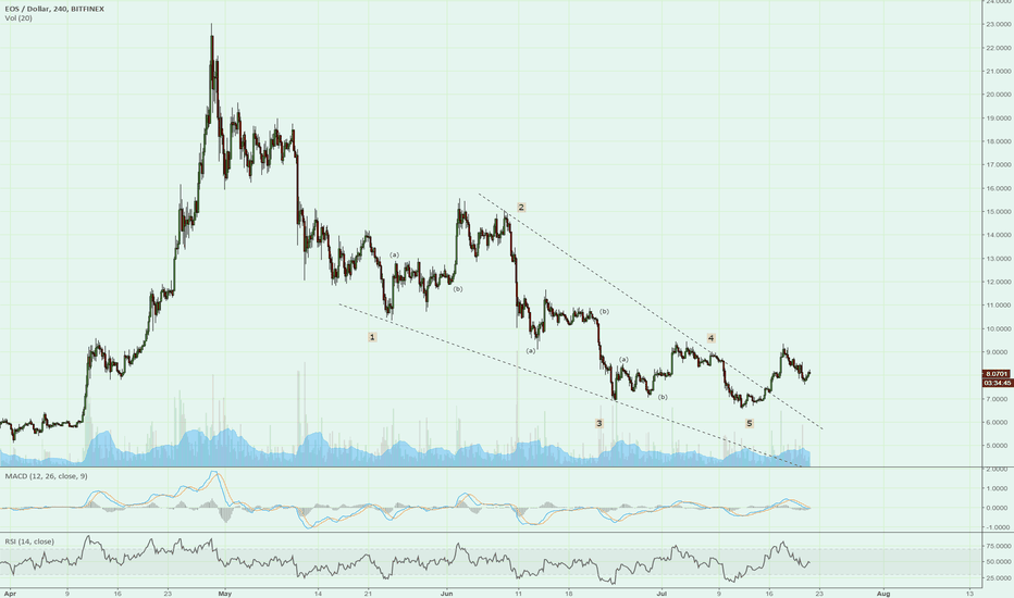 EOSUSD: Possible Ending Diagonal with most cryptos