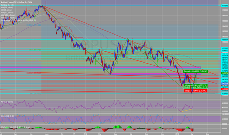 GBPUSD: Strong bullish divergence in GBPUSD opening for recovery to 1.46