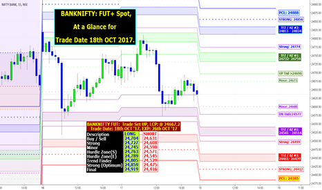 BANKNIFTY: BANKNIFTY: FUT+ Spot, At a Glance for Trade Date 18th OCT 2017.