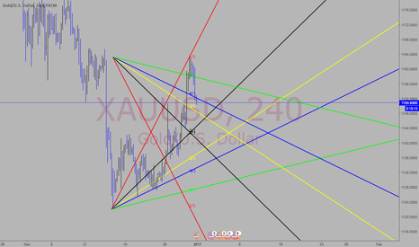 XAUUSD: low and high