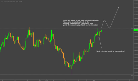 EURCAD: Long on break and pullback