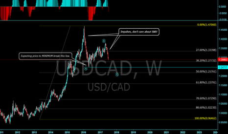 USDCAD: Why wave theory works - USDCAD