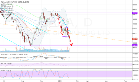 BABA: Broken down out of bear flag, $58 at real possibility
