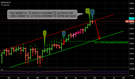 SPX: Monthly SPX chart showing exhaustion signs