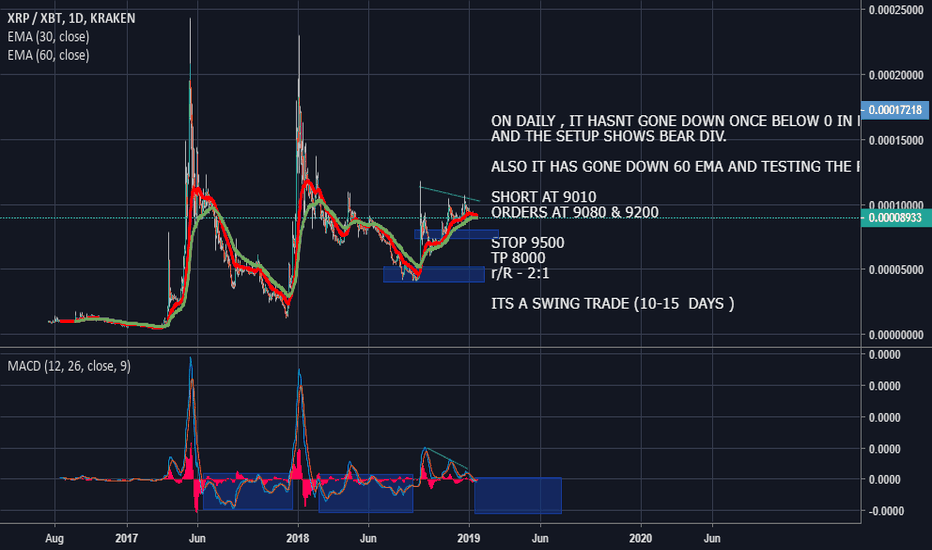 XRPXBT: XRP ! READY FOR BIG MOVE ! DOWNWARDS