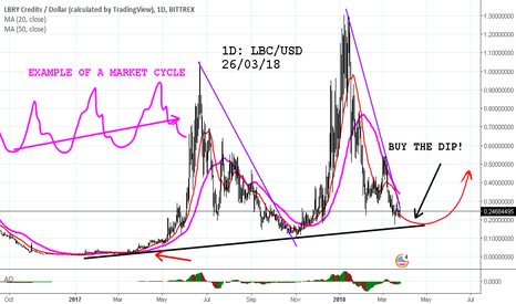 LBCUSD: LBRY credits EXAMPLE OF A MARKET CYCLE